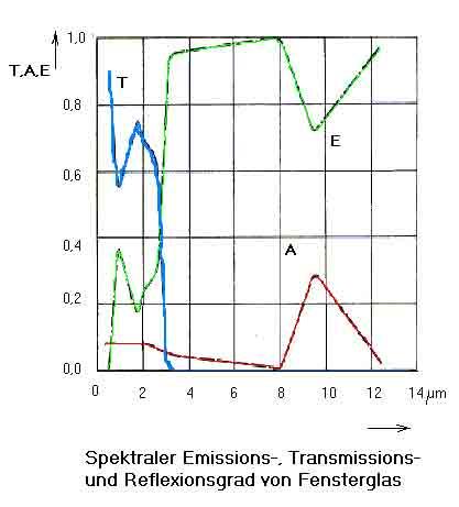wellenlänge infrarot temperatur
